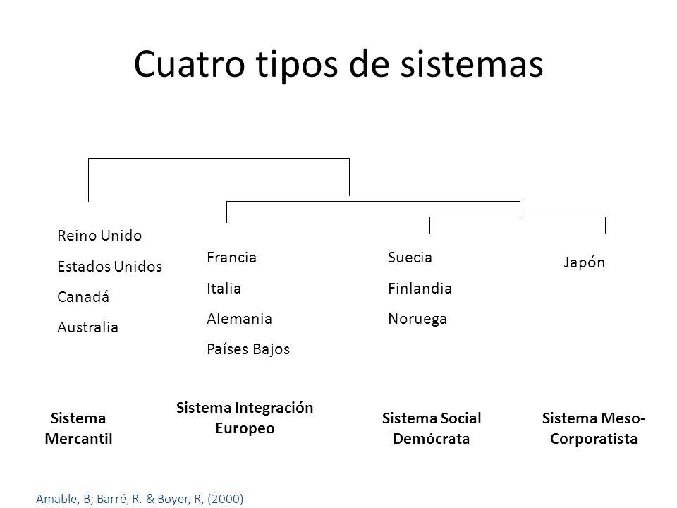 Cuatro tipos de sistemas Reino Unido Estados Unidos Canadá Australia Francia Italia Alemania Países Bajos Suecia Finlandia Noruega Japón Sistema Merca
