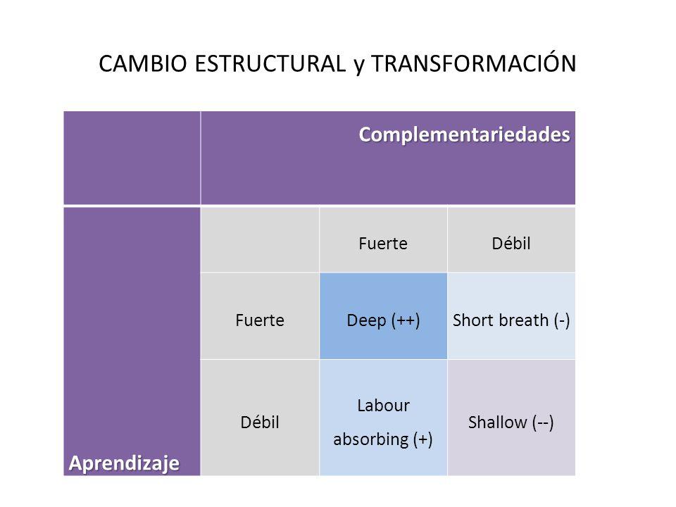 CAMBIO ESTRUCTURAL y TRANSFORMACIÓNComplementariedadesAprendizaje FuerteDébil FuerteDeep (++)Short breath (-) Débil Labour absorbing (+) Shallow (--)