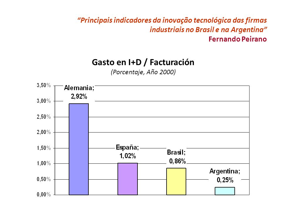 Principais indicadores da inovação tecnológica das firmas industriais no Brasil e na Argentina Fernando Peirano Gasto en I+D / Facturación (Porcentaje