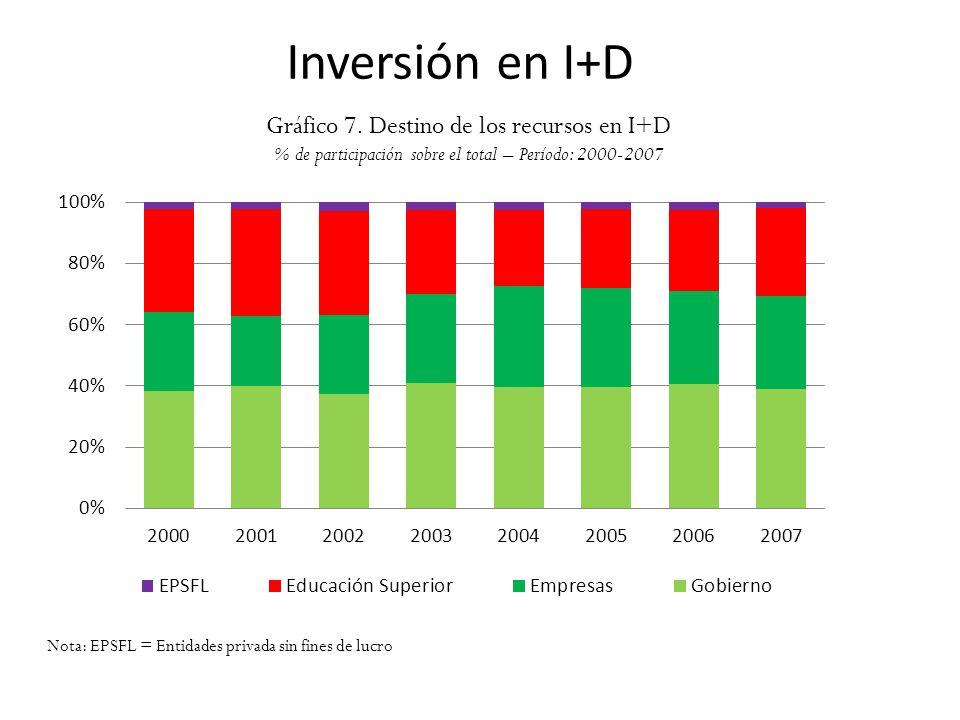 Inversión en I+D Gráfico 7. Destino de los recursos en I+D % de participación sobre el total – Período: 2000-2007 Nota: EPSFL = Entidades privada sin