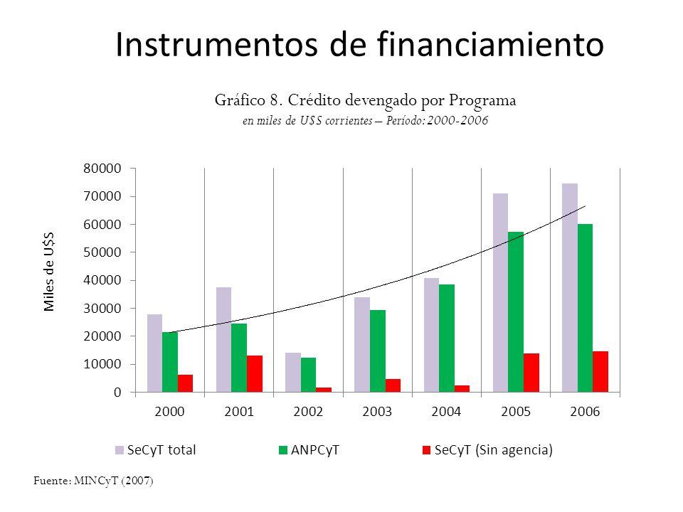 Instrumentos de financiamiento Gráfico 8. Crédito devengado por Programa en miles de U$S corrientes – Período: 2000-2006 Fuente: MINCyT (2007)