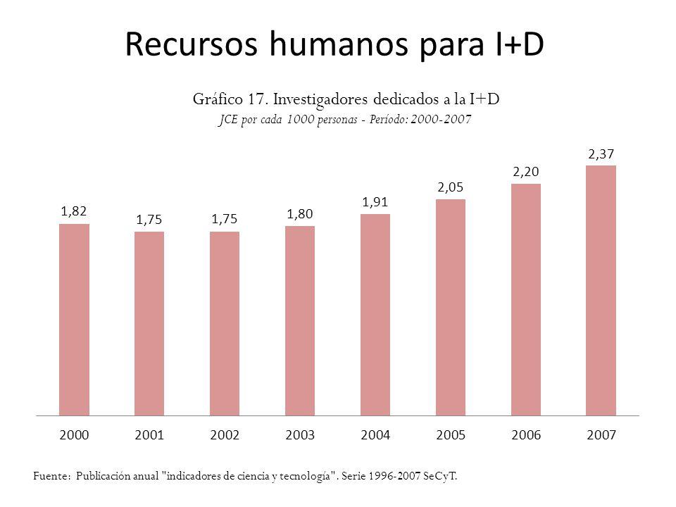 Recursos humanos para I+D Gráfico 17. Investigadores dedicados a la I+D JCE por cada 1000 personas - Período: 2000-2007 Fuente: Publicación anual