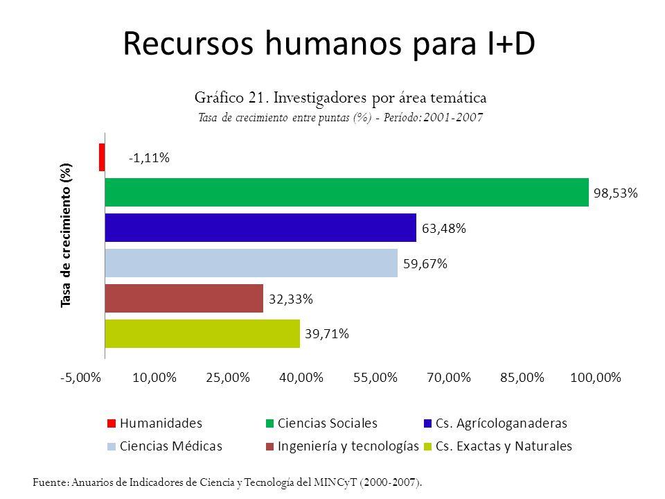 Recursos humanos para I+D Gráfico 21. Investigadores por área temática Tasa de crecimiento entre puntas (%) - Período: 2001-2007 Fuente: Anuarios de I
