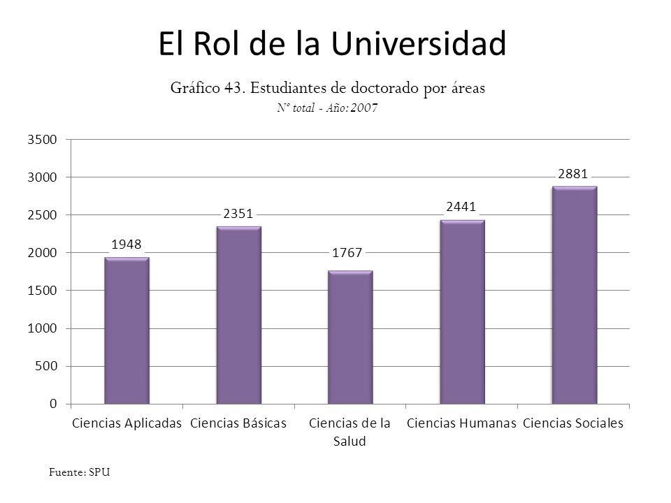 El Rol de la Universidad Gráfico 43. Estudiantes de doctorado por áreas Nº total - Año: 2007 Fuente: SPU