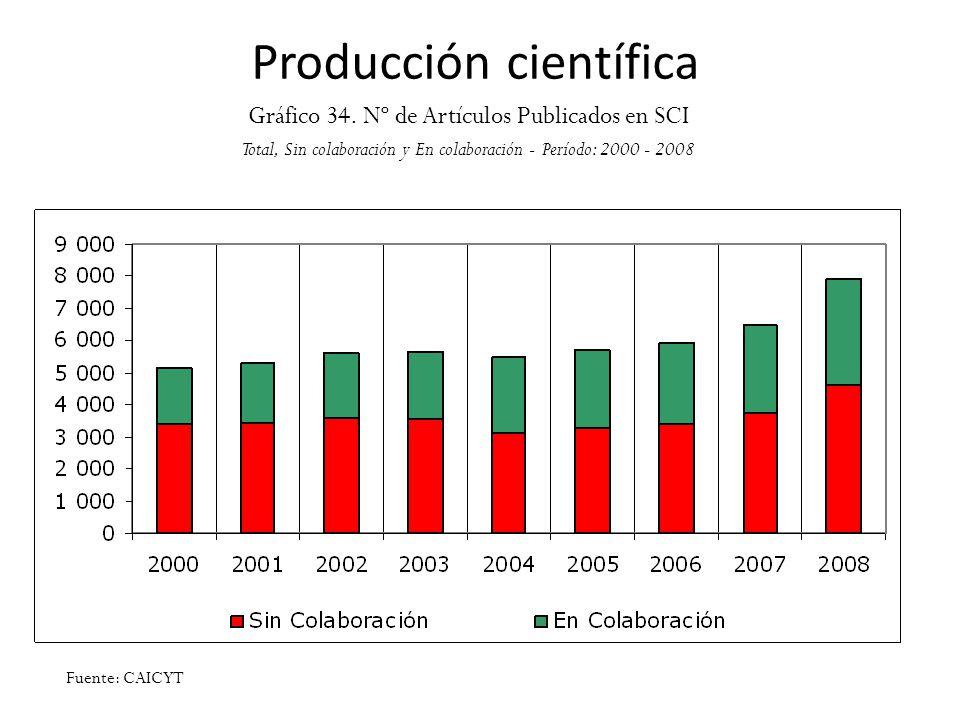 Producción científica Gráfico 34. Nº de Artículos Publicados en SCI Total, Sin colaboración y En colaboración - Período: 2000 - 2008 Fuente: CAICYT