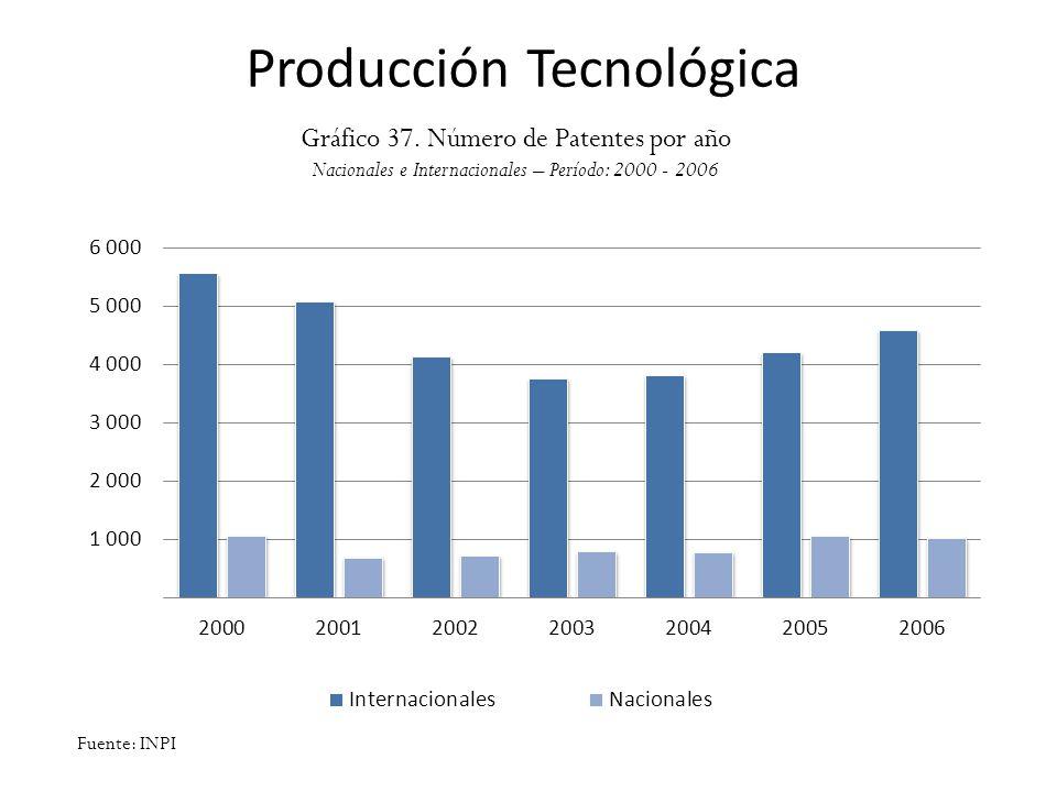 Producción Tecnológica Gráfico 37. Número de Patentes por año Nacionales e Internacionales – Período: 2000 - 2006 Fuente: INPI