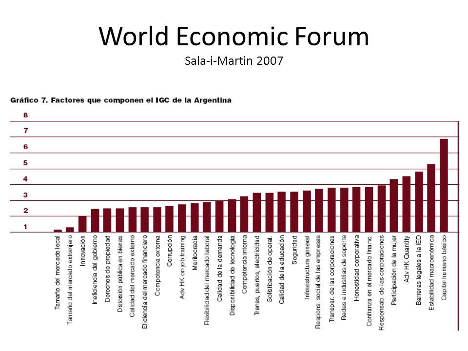 World Economic Forum Sala-i-Martin 2007