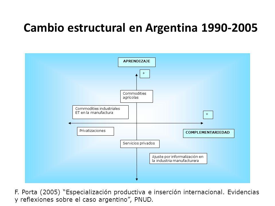 Cambio estructural en Argentina 1990-2005 + + Commodities industriales ET en la manufactura Privatizaciones Ajuste por informalización en la industria