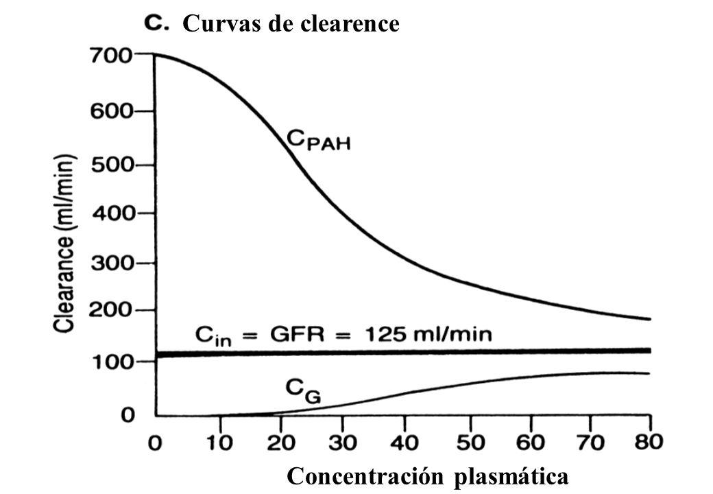 Curvas de clearence Concentración plasmática