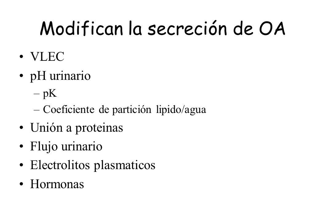 Modifican la secreción de OA VLEC pH urinario –pK –Coeficiente de partición lipido/agua Unión a proteinas Flujo urinario Electrolitos plasmaticos Horm
