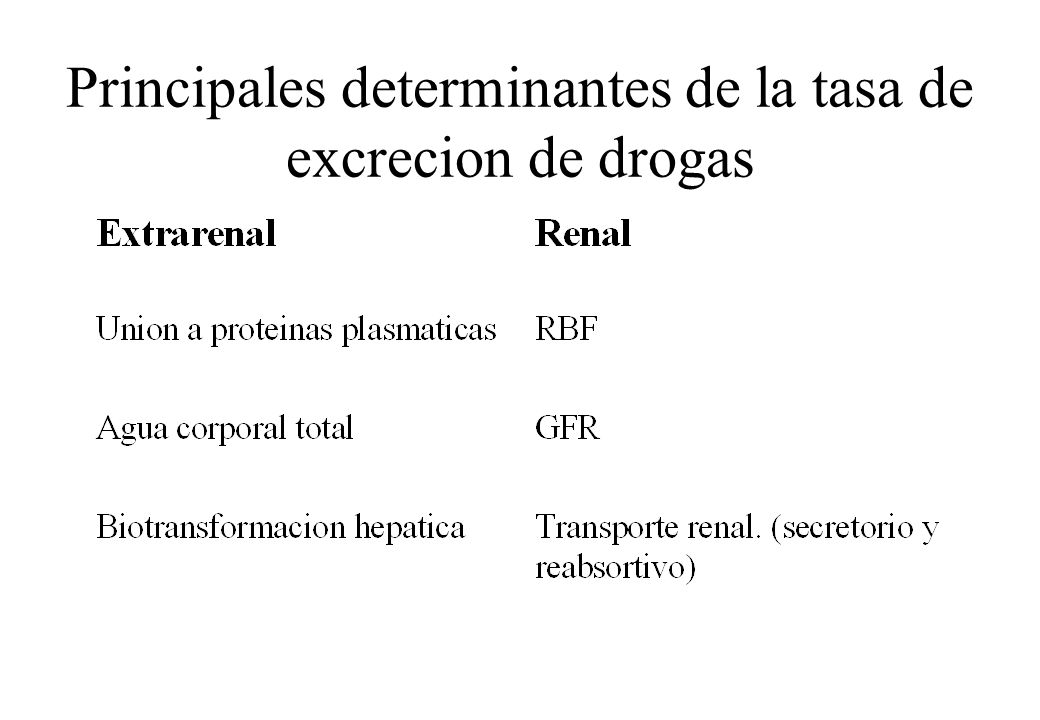 Principales determinantes de la tasa de excrecion de drogas