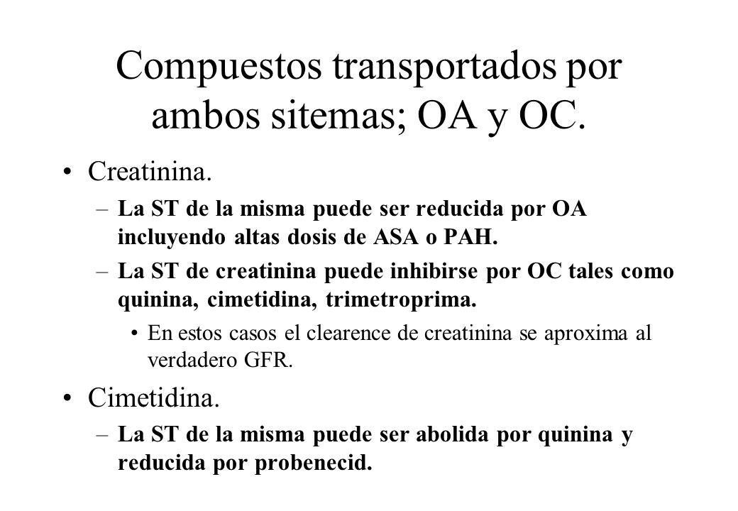 Compuestos transportados por ambos sitemas; OA y OC. Creatinina. –La ST de la misma puede ser reducida por OA incluyendo altas dosis de ASA o PAH. –La