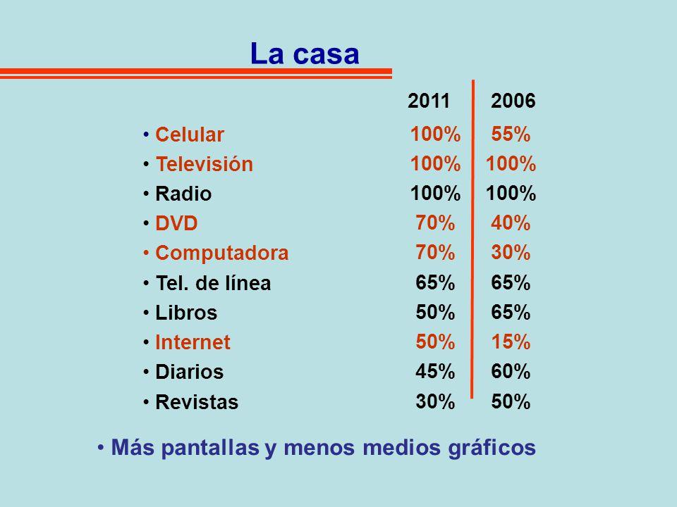 La habitación Celular Televisión Libros DVD Radio Computadora Play Station Internet Revistas 20112006 El cuarto, poblado de pantallas 75 % 60 % 35% 25% 15% 10% 40% 50% 5% 1%