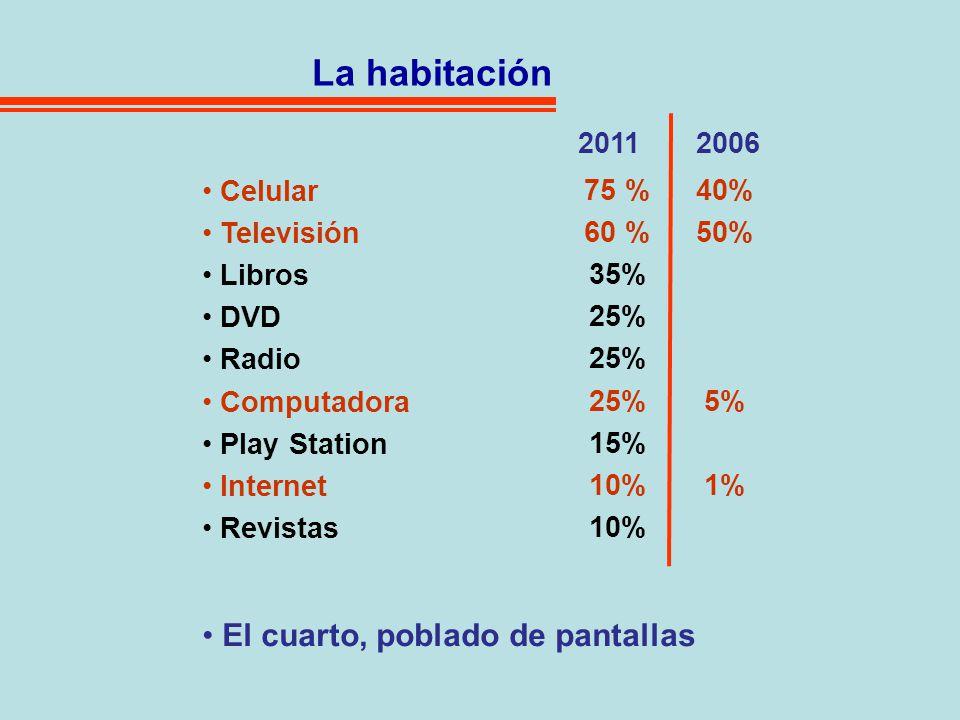 La habitación Celular Televisión Libros DVD Radio Computadora Play Station Internet Revistas 20112006 El cuarto, poblado de pantallas 75 % 60 % 35% 25