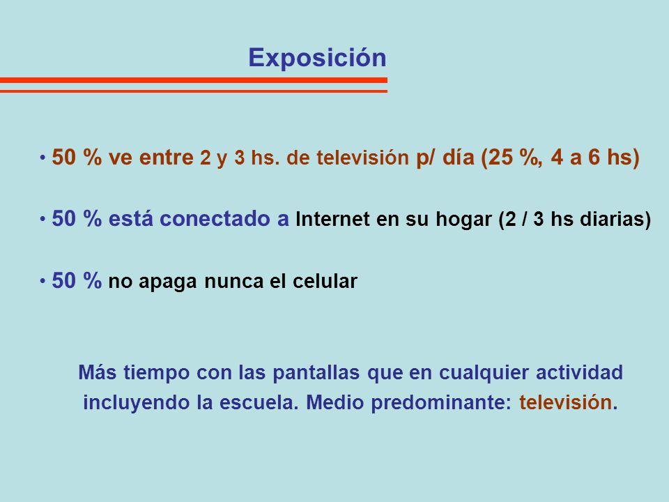 Exposición 50 % ve entre 2 y 3 hs. de televisión p/ día (25 %, 4 a 6 hs) 50 % está conectado a Internet en su hogar (2 / 3 hs diarias) 50 % no apaga n