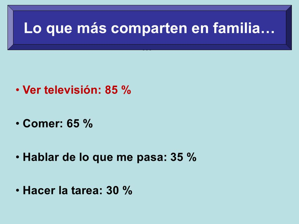 … Ver televisión: 85 % Comer: 65 % Hablar de lo que me pasa: 35 % Hacer la tarea: 30 % Lo que más comparten en familia…