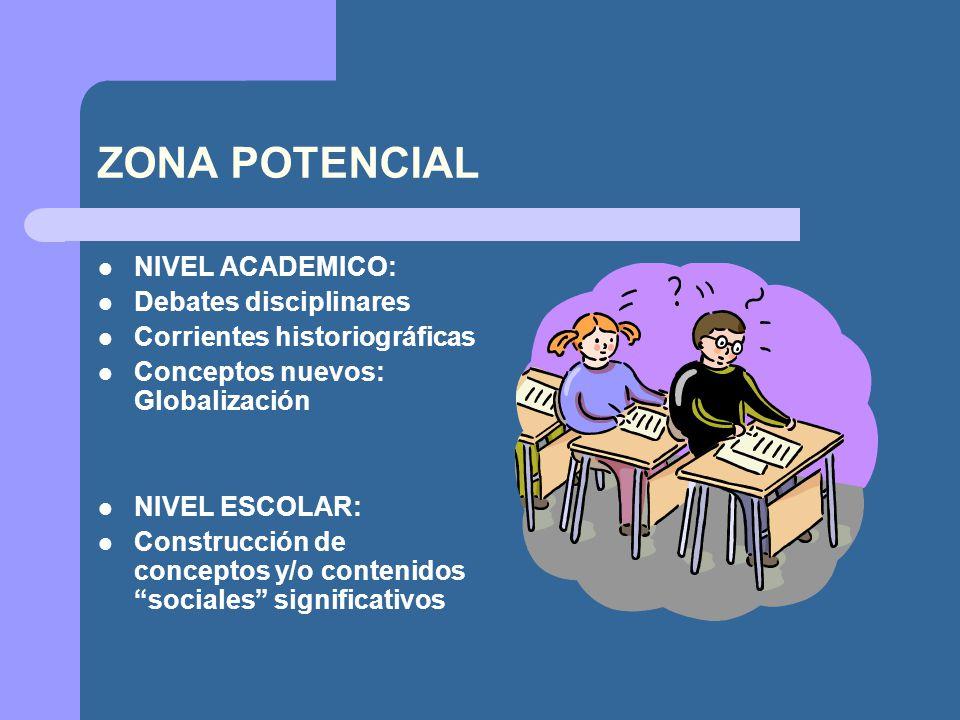 ZONA POTENCIAL NIVEL ACADEMICO: Debates disciplinares Corrientes historiográficas Conceptos nuevos: Globalización NIVEL ESCOLAR: Construcción de conce