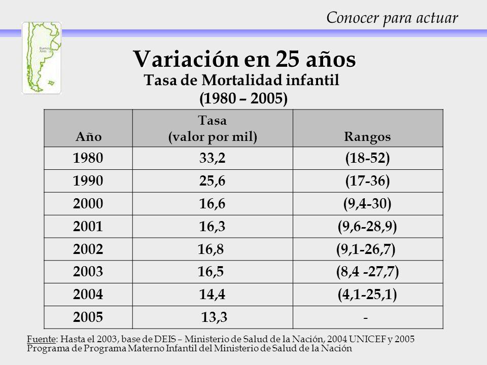 Variación en 25 años Tasa de Mortalidad infantil (1980 – 2005) Año Tasa (valor por mil)Rangos 198033,2(18-52) 199025,6(17-36) 200016,6(9,4-30) 200116,