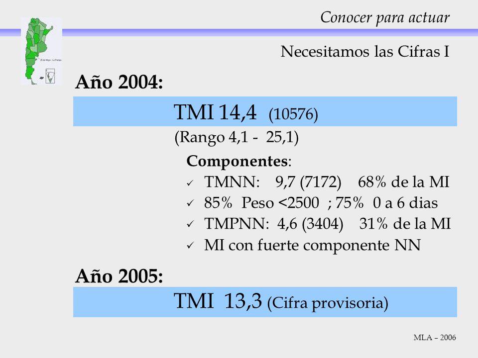 Necesitamos las Cifras I Año 2004: TMI 14,4 (10576) (Rango 4,1 - 25,1) Año 2005: TMI 13,3 (Cifra provisoria) Conocer para actuar MLA – 2006 Componente
