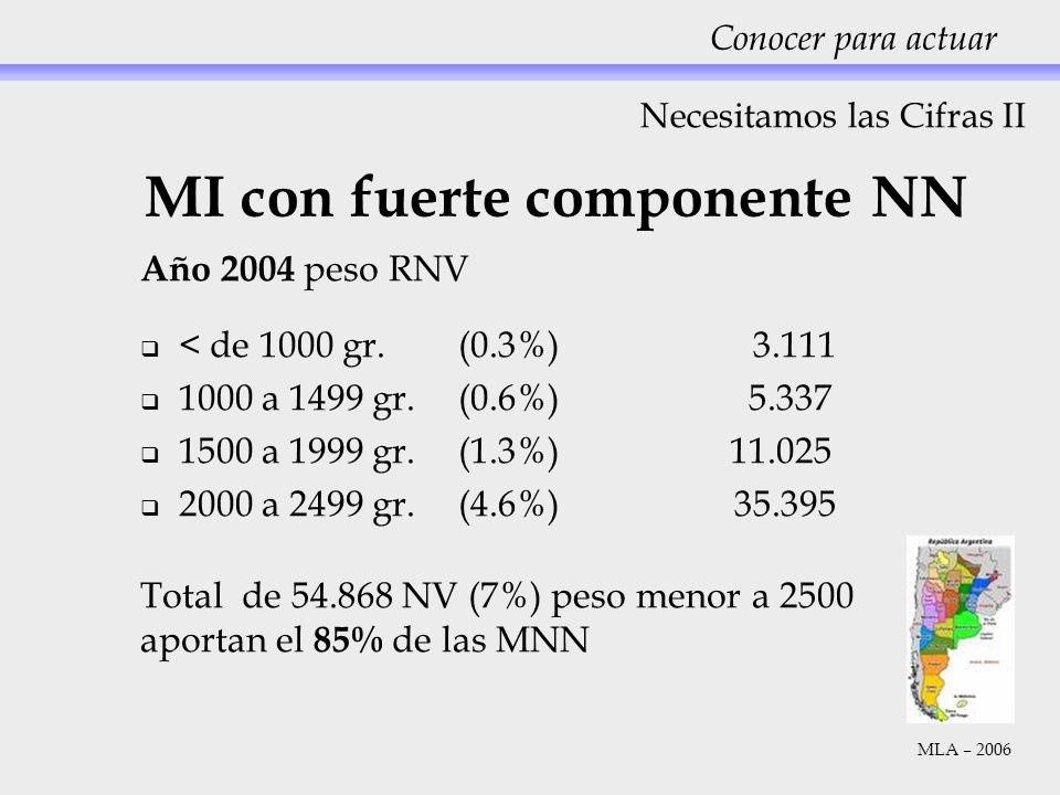 MI con fuerte componente NN Año 2004 peso RNV < de 1000 gr. (0.3%) 3.111 1000 a 1499 gr.(0.6%) 5.337 1500 a 1999 gr. (1.3%) 11.025 2000 a 2499 gr. (4.