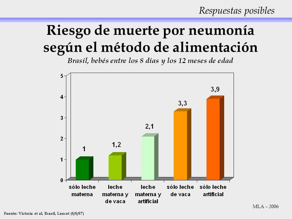 Riesgo de muerte por neumonía según el método de alimentación Brasil, bebés entre los 8 días y los 12 meses de edad Fuente: Victoria et al, Brasil, La