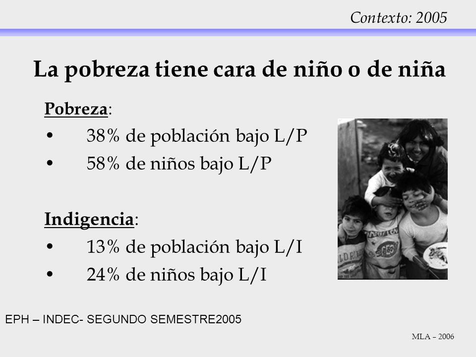 Contexto: 2005 Pobreza : 38% de población bajo L/P 58% de niños bajo L/P Indigencia : 13% de población bajo L/I 24% de niños bajo L/I La pobreza tiene
