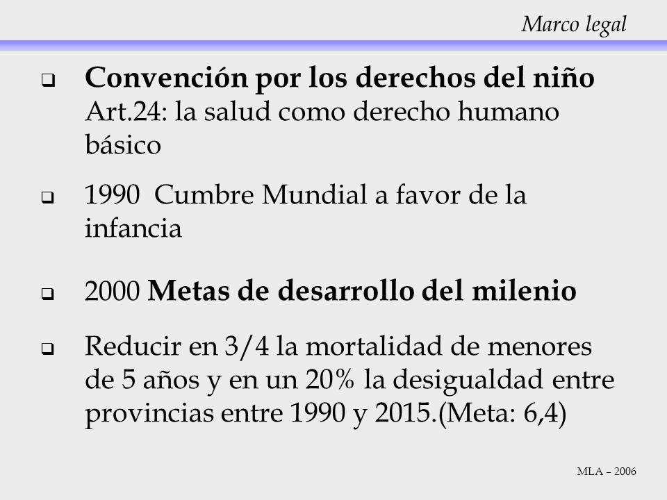 Convención por los derechos del niño Art.24: la salud como derecho humano básico 1990 Cumbre Mundial a favor de la infancia 2000 Metas de desarrollo d