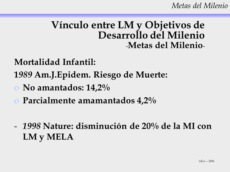 Vínculo entre LM y Objetivos de Desarrollo del Milenio - Metas del Milenio - Mortalidad Infantil: 1 989 Am.J.Epidem. Riesgo de Muerte: o No amantados: