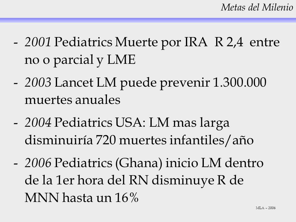 - 2001 Pediatrics Muerte por IRA R 2,4 entre no o parcial y LME - 2003 Lancet LM puede prevenir 1.300.000 muertes anuales - 2004 Pediatrics USA: LM ma