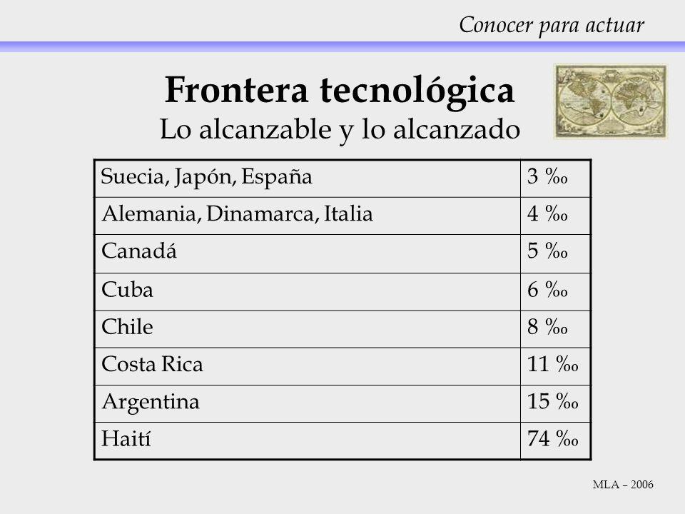 Conocer para actuar Frontera tecnológica Lo alcanzable y lo alcanzado Suecia, Japón, España3 Alemania, Dinamarca, Italia4 Canadá5 Cuba6 Chile8 Costa R