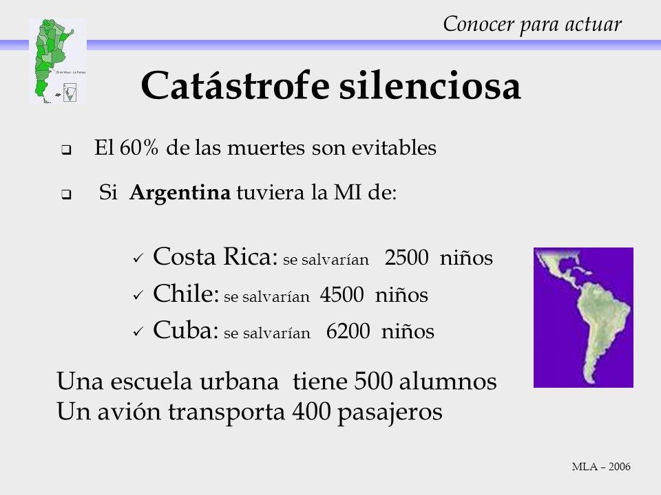 El 60% de las muertes son evitables Si Argentina tuviera la MI de: Costa Rica: se salvarían 2500 niños Chile: se salvarían 4500 niños Cuba: se salvarí