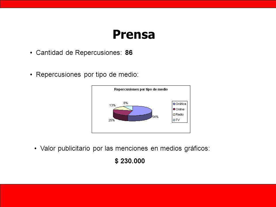 Prensa Cantidad de Repercusiones: 86 Repercusiones por tipo de medio: Valor publicitario por las menciones en medios gráficos: $ 230.000