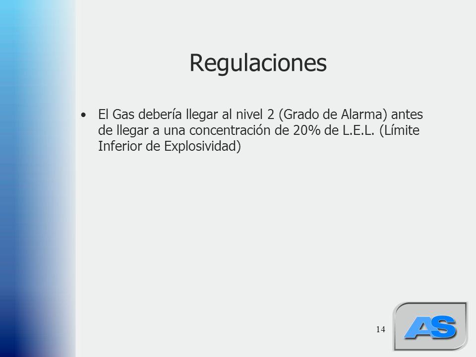 14 Regulaciones El Gas debería llegar al nivel 2 (Grado de Alarma) antes de llegar a una concentración de 20% de L.E.L. (Límite Inferior de Explosivid
