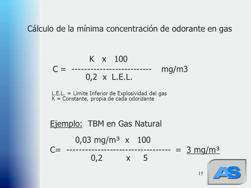 15 Cálculo de la mínima concentración de odorante en gas K x 100 C = -------------------------- mg/m3 0,2 x L.E.L.