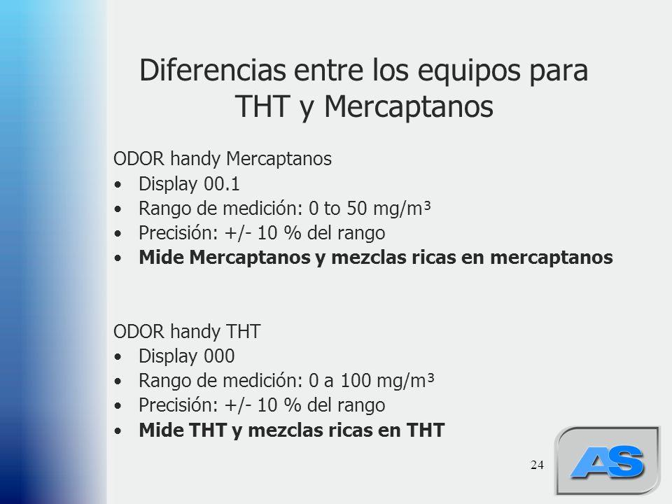 24 ODOR handy Mercaptanos Display 00.1 Rango de medición: 0 to 50 mg/m³ Precisión: +/- 10 % del rango Mide Mercaptanos y mezclas ricas en mercaptanos ODOR handy THT Display 000 Rango de medición: 0 a 100 mg/m³ Precisión: +/- 10 % del rango Mide THT y mezclas ricas en THT Diferencias entre los equipos para THT y Mercaptanos