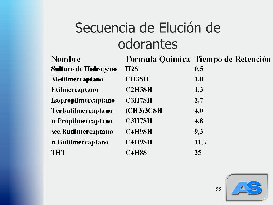 55 Secuencia de Elución de odorantes