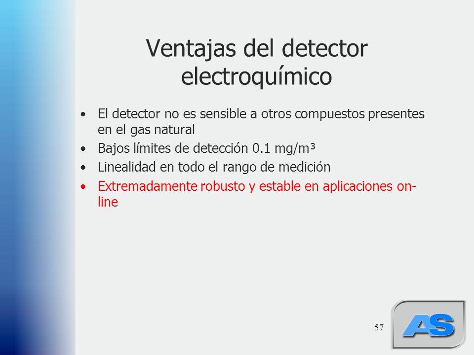 57 Ventajas del detector electroquímico El detector no es sensible a otros compuestos presentes en el gas natural Bajos límites de detección 0.1 mg/m³ Linealidad en todo el rango de medición Extremadamente robusto y estable en aplicaciones on- line