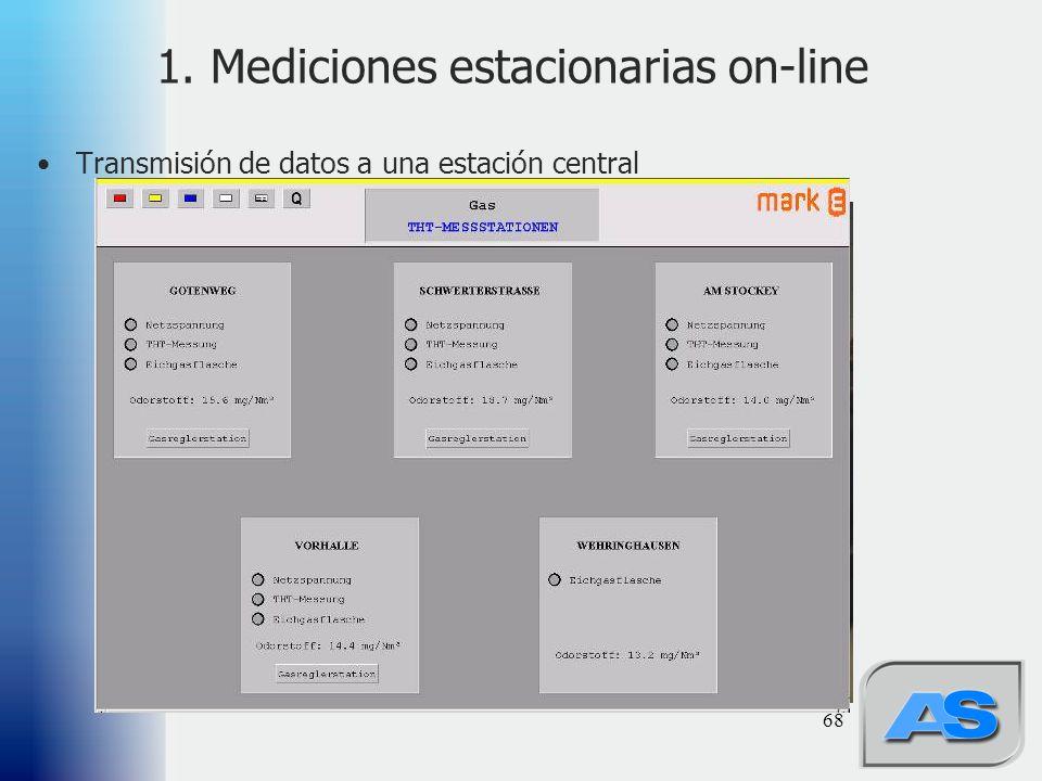 68 1. Mediciones estacionarias on-line Transmisión de datos a una estación central