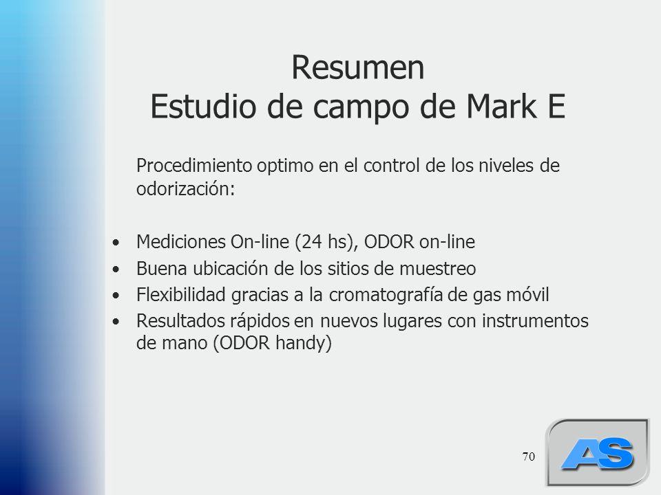 70 Resumen Estudio de campo de Mark E Procedimiento optimo en el control de los niveles de odorización: Mediciones On-line (24 hs), ODOR on-line Buena