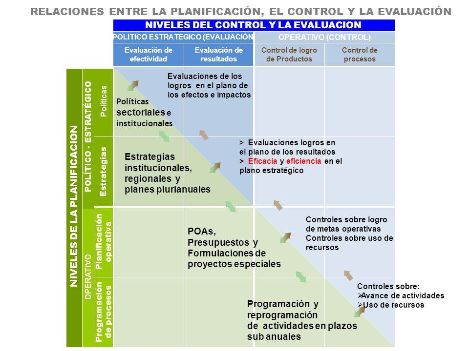 RELACIONES ENTRE LA PLANIFICACIÓN, EL CONTROL Y LA EVALUACIÓN NIVELES DE LA PLANIFICACION OPERATIVO Programación de procesos Planificación operativa ESTRATEGICOOPITICO Estrategias Políticas Evaluación de efectividad Evaluación de resultados Control de logro de Productos Control de procesos POLITICO ESTRATEGICO (EVALUACIÓN) OPERATIVO (CONTROL ) NIVELES DEL CONTROL Y LA EVALUACION Estrategias institucionales, regionales y planes plurianuales Programación y reprogramación de actividades en plazos sub anuales Controles sobre logro de metas operativas Controles sobre uso de recursos > Evaluaciones logros en el plano de los resultados > Eficacia y eficiencia en el plano estratégico Evaluaciones de los logros en el plano de los efectos e impactos Políticas sectoriales e institucionales POAs, Presupuestos y Formulaciones de proyectos especiales Controles sobre: Avance de actividades Uso de recursos POLÍTICO - ESTRATÉGICO