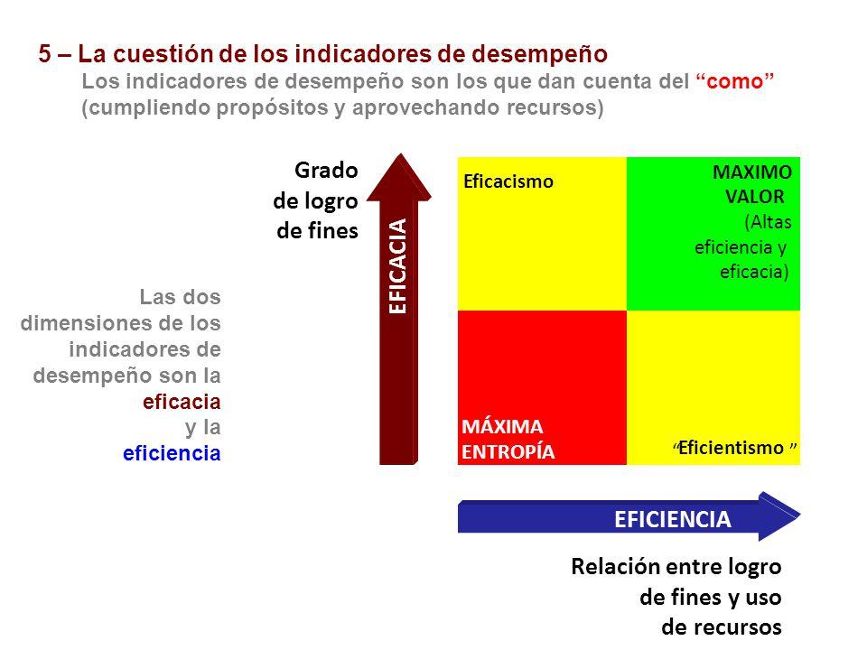 MÁXIMA ENTROPÍA Grado de logro de fines EFICACIA Relación entre logro de fines y uso de recursos EFICIENCIA Eficacismo MAXIMO VALOR (Altas eficiencia