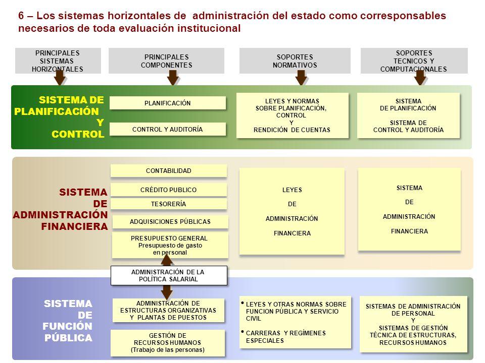PRINCIPALES SISTEMAS HORIZONTALES PRINCIPALES COMPONENTES SOPORTES NORMATIVOS SOPORTES TECNICOS Y COMPUTACIONALES SISTEMA DE ADMINISTRACIÓN FINANCIERA SISTEMA DE FUNCIÓN PÚBLICA PRESUPUESTO GENERAL Presupuesto de gasto en personal PRESUPUESTO GENERAL Presupuesto de gasto en personal CONTABILIDAD CRÉDITO PUBLICO TESORERÍA GESTIÓN DE RECURSOS HUMANOS (Trabajo de las personas) GESTIÓN DE RECURSOS HUMANOS (Trabajo de las personas) LEYES Y OTRAS NORMAS SOBRE FUNCION PÚBLICA Y SERVICIO CIVIL CARRERAS Y REGÍMENES ESPECIALES LEYES Y OTRAS NORMAS SOBRE FUNCION PÚBLICA Y SERVICIO CIVIL CARRERAS Y REGÍMENES ESPECIALES LEYES DE ADMINISTRACIÓN FINANCIERA LEYES DE ADMINISTRACIÓN FINANCIERA SISTEMA DE ADMINISTRACIÓN FINANCIERA SISTEMA DE ADMINISTRACIÓN FINANCIERA SISTEMAS DE ADMINISTRACIÓN DE PERSONAL Y SISTEMAS DE GESTIÓN TÉCNICA DE ESTRUCTURAS, RECURSOS HUMANOS SISTEMAS DE ADMINISTRACIÓN DE PERSONAL Y SISTEMAS DE GESTIÓN TÉCNICA DE ESTRUCTURAS, RECURSOS HUMANOS ADMINISTRACIÓN DE ESTRUCTURAS ORGANIZATIVAS Y PLANTAS DE PUESTOS ADMINISTRACIÓN DE ESTRUCTURAS ORGANIZATIVAS Y PLANTAS DE PUESTOS SISTEMA DE PLANIFICACIÓN Y CONTROL PLANIFICACIÓN CONTROL Y AUDITORÍA LEYES Y NORMAS SOBRE PLANIFICACIÓN, CONTROL Y RENDICIÓN DE CUENTAS LEYES Y NORMAS SOBRE PLANIFICACIÓN, CONTROL Y RENDICIÓN DE CUENTAS SISTEMA DE PLANIFICACIÓN SISTEMA DE CONTROL Y AUDITORÍA SISTEMA DE PLANIFICACIÓN SISTEMA DE CONTROL Y AUDITORÍA ADMINISTRACIÓN DE LA POLÍTICA SALARIAL ADMINISTRACIÓN DE LA POLÍTICA SALARIAL ADQUISICIONES PÚBLICAS 6 – Los sistemas horizontales de administración del estado como corresponsables necesarios de toda evaluación institucional