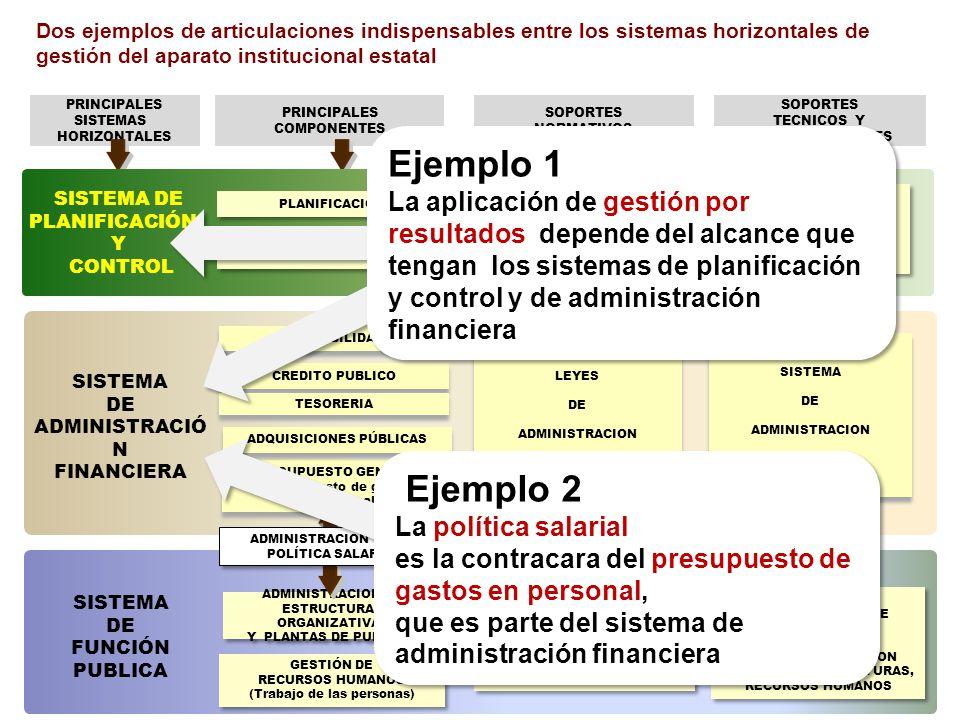PRINCIPALES SISTEMAS HORIZONTALES PRINCIPALES COMPONENTES SOPORTES NORMATIVOS SOPORTES TECNICOS Y COMPUTACIONALES SISTEMA DE ADMINISTRACIÓ N FINANCIERA SISTEMA DE FUNCIÓN PUBLICA PRESUPUESTO GENERAL Presupuesto de gasto en personal PRESUPUESTO GENERAL Presupuesto de gasto en personal CONTABILIDAD CREDITO PUBLICO TESORERIA GESTIÓN DE RECURSOS HUMANOS (Trabajo de las personas) GESTIÓN DE RECURSOS HUMANOS (Trabajo de las personas) LEYES Y OTRAS NORMAS SOBRE FUNCION PUBLICA Y SERVICIO CIVIL CARRERAS Y REGÍMENES ESPECIALES LEYES Y OTRAS NORMAS SOBRE FUNCION PUBLICA Y SERVICIO CIVIL CARRERAS Y REGÍMENES ESPECIALES LEYES DE ADMINISTRACION FINANCIERA LEYES DE ADMINISTRACION FINANCIERA SISTEMA DE ADMINISTRACION FINANCIERA SISTEMA DE ADMINISTRACION FINANCIERA SISTEMAS DE ADMINISTRACION DE PERSONAL Ÿ SISTEMAS DE GESTION TECNICA DE ESTRUCTURAS, RECURSOS HUMANOS SISTEMAS DE ADMINISTRACION DE PERSONAL Ÿ SISTEMAS DE GESTION TECNICA DE ESTRUCTURAS, RECURSOS HUMANOS ADMINISTRACION DE ESTRUCTURAS ORGANIZATIVAS Y PLANTAS DE PUESTOS ADMINISTRACION DE ESTRUCTURAS ORGANIZATIVAS Y PLANTAS DE PUESTOS SISTEMA DE PLANIFICACIÓN Y CONTROL PLANIFICACION CONTROL Y AUDITORÍA LEYES Y NORMAS SOBRE PLANIFICACIÓN, CONTROL Y RENDICION DE CUENTAS LEYES Y NORMAS SOBRE PLANIFICACIÓN, CONTROL Y RENDICION DE CUENTAS SISTEMA DE PLANIFICACION SISTEMA DE CONTROL Y AUDITORÍA SISTEMA DE PLANIFICACION SISTEMA DE CONTROL Y AUDITORÍA ADMINISTRACION DE LA POLÍTICA SALARIAL ADMINISTRACION DE LA POLÍTICA SALARIAL ADQUISICIONES PÚBLICAS Ejemplo 1 La aplicación de gestión por resultados depende del alcance que tengan los sistemas de planificación y control y de administración financiera Ejemplo 1 La aplicación de gestión por resultados depende del alcance que tengan los sistemas de planificación y control y de administración financiera Ejemplo 2 La política salarial es la contracara del presupuesto de gastos en personal, que es parte del sistema de administración financiera Ejemplo 2 La política salarial es la contraca