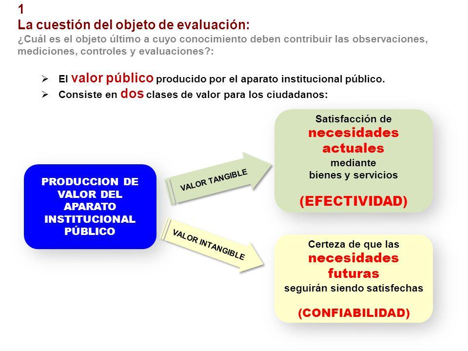 1 La cuestión del objeto de evaluación: ¿Cuál es el objeto último a cuyo conocimiento deben contribuir las observaciones, mediciones, controles y evaluaciones?: El valor público producido por el aparato institucional público.