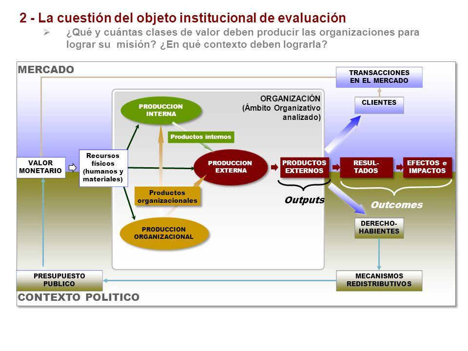 ORGANIZACIÓN (Ámbito Organizativo analizado) PRODUCCION INTERNA PRODUCCION EXTERNA PRODUCCION EXTERNA PRODUCTOS EXTERNOS RESUL- TADOS RESUL- TADOS VAL