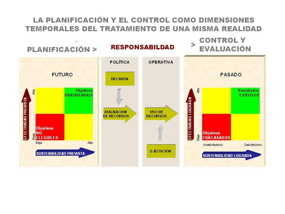 LA PLANIFICACIÓN Y EL CONTROL COMO DIMENSIONES TEMPORALES DEL TRATAMIENTO DE UNA MISMA REALIDAD PLANIFICACIÓN > CONTROL Y EVALUACIÓN > PLANIFICACIÓN >
