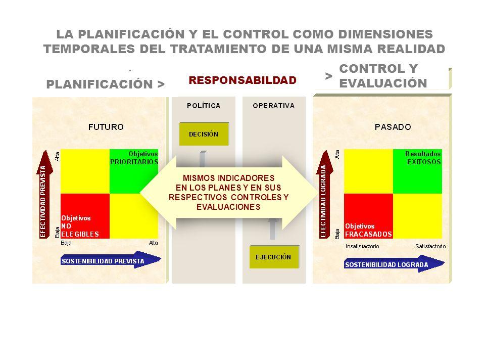 MISMOS INDICADORES EN LOS PLANES Y EN SUS RESPECTIVOS CONTROLES Y EVALUACIONES LA PLANIFICACIÓN Y EL CONTROL COMO DIMENSIONES TEMPORALES DEL TRATAMIEN