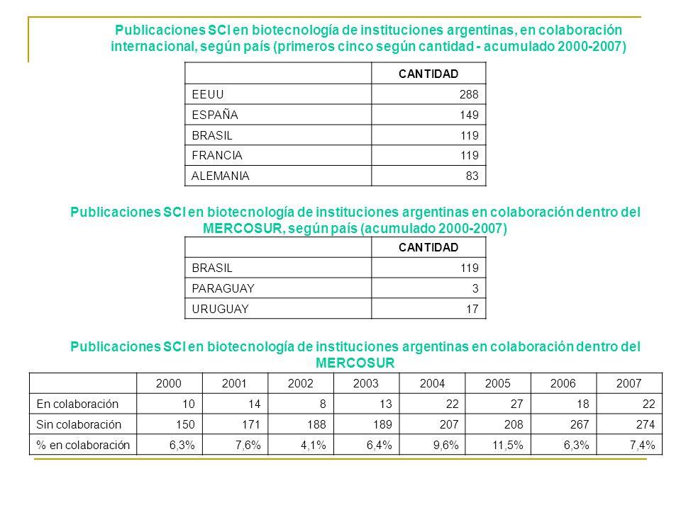 20002001200220032004200520062007 En colaboración101481322271822 Sin colaboración150171188189207208267274 % en colaboración6,3%7,6%4,1%6,4%9,6%11,5%6,3%7,4% CANTIDAD EEUU288 ESPAÑA149 BRASIL119 FRANCIA119 ALEMANIA83 CANTIDAD BRASIL119 PARAGUAY3 URUGUAY17 Publicaciones SCI en biotecnología de instituciones argentinas, en colaboración internacional, según país (primeros cinco según cantidad - acumulado 2000-2007) Publicaciones SCI en biotecnología de instituciones argentinas en colaboración dentro del MERCOSUR, según país (acumulado 2000-2007) Publicaciones SCI en biotecnología de instituciones argentinas en colaboración dentro del MERCOSUR