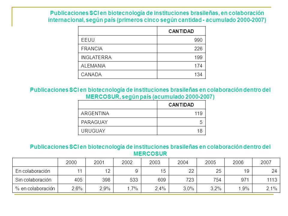 20002001200220032004200520062007 En colaboración111291522251924 Sin colaboración4053985336097237549711113 % en colaboración2,6%2,9%1,7%2,4%3,0%3,2%1,9%2,1% CANTIDAD EEUU990 FRANCIA226 INGLATERRA199 ALEMANIA174 CANADA134 CANTIDAD ARGENTINA119 PARAGUAY5 URUGUAY18 Publicaciones SCI en biotecnología de instituciones brasileñas, en colaboración internacional, según país (primeros cinco según cantidad - acumulado 2000-2007) Publicaciones SCI en biotecnología de instituciones brasileñas en colaboración dentro del MERCOSUR, según país (acumulado 2000-2007) Publicaciones SCI en biotecnología de instituciones brasileñas en colaboración dentro del MERCOSUR