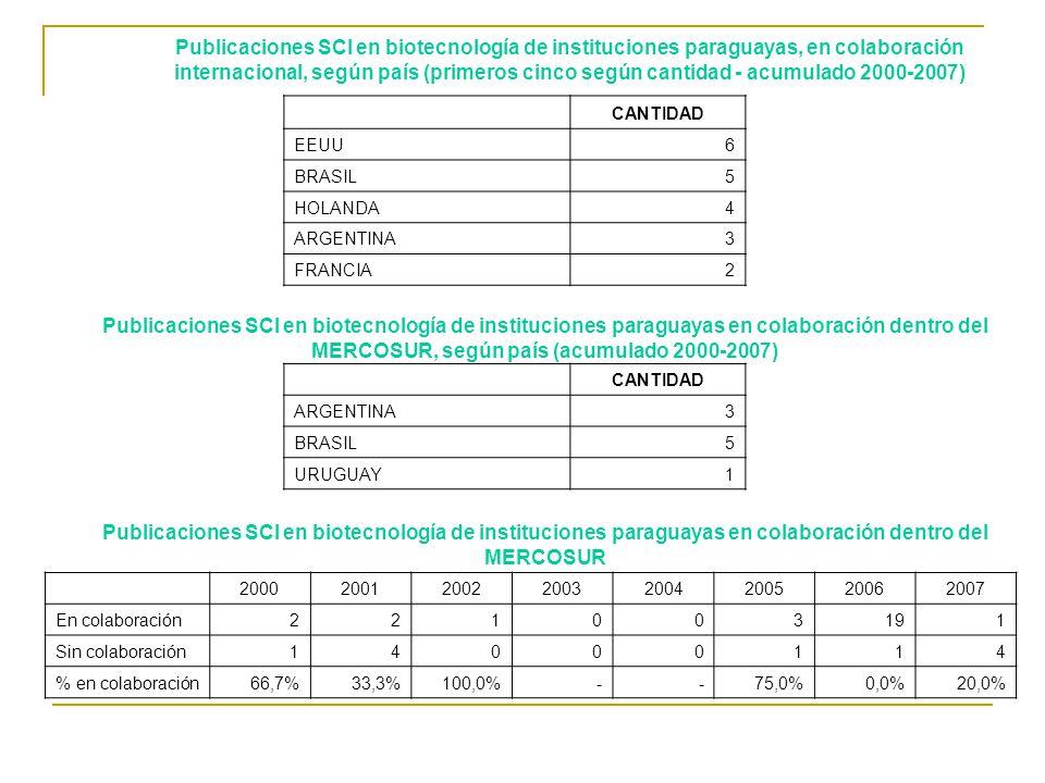 20002001200220032004200520062007 En colaboración221003191 Sin colaboración14000114 % en colaboración66,7%33,3%100,0%--75,0%0,0%20,0% CANTIDAD EEUU6 BRASIL5 HOLANDA4 ARGENTINA3 FRANCIA2 CANTIDAD ARGENTINA3 BRASIL5 URUGUAY1 Publicaciones SCI en biotecnología de instituciones paraguayas, en colaboración internacional, según país (primeros cinco según cantidad - acumulado 2000-2007) Publicaciones SCI en biotecnología de instituciones paraguayas en colaboración dentro del MERCOSUR, según país (acumulado 2000-2007) Publicaciones SCI en biotecnología de instituciones paraguayas en colaboración dentro del MERCOSUR
